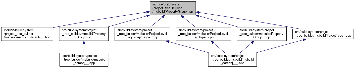 NCBI C++ ToolKit: include/build-system/project_tree_builder
