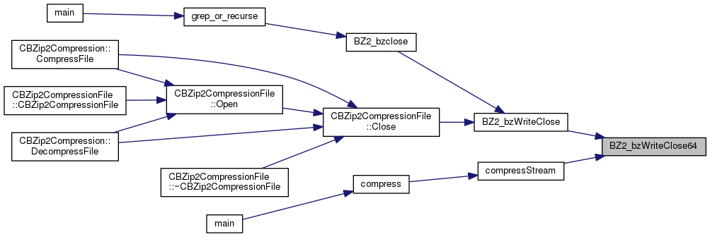 NCBI C++ ToolKit: include/util/compress/bzip2/bzlib h File