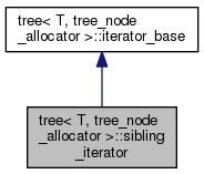 NCBI C++ ToolKit: tree< T, tree_node_allocator