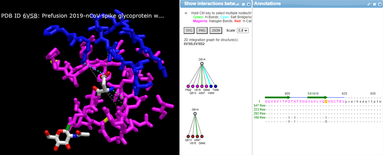 Alternate wild type and mutant of SNPs in 3D
