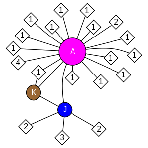 schmatic for structure MMDB ID=119028 biounit 1
