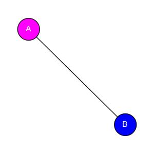 schmatic for structure MMDB ID=2933 biounit 1