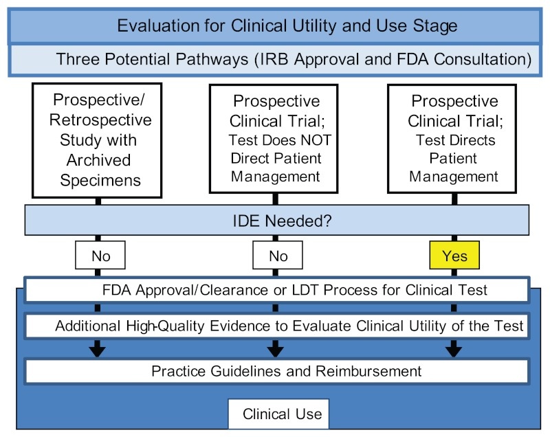 Flow diagram demonstrating three pathways for development of clinical utility evidence
