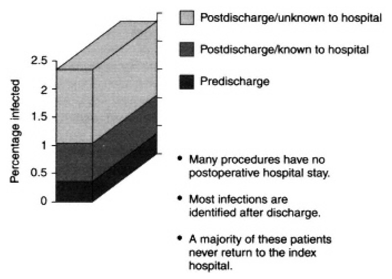 Figure 4-1. Limits of hospital-based SSI surveillance.