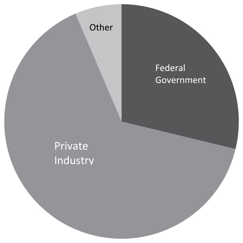 Private industry has funded almost two-thirds of R&D in the United States over the past ten years. A pie chart illustrating this fact