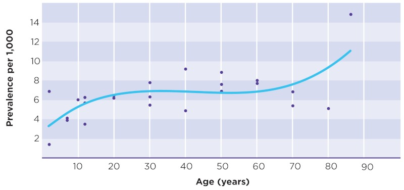 depicts the prevalence of epilepsy by age in a scatter plot with a trend line. The graph is based on data from a composite of selected studies in developed the United States between 1978 and 2005. The y-axis measures prevalence per 1,000 in increments of two and the x-axis measures age in increments of 10 years. The trend line indicates that prevalence begins low and increases with age. The curve starts with a prevalence of less than 4 per 1,000 shortly after birth and increases during younger ages (0-20 years) to slightly more than 6 per 1,000 at 20 years of age. The prevalence remains roughly steady during the middle years of life (20-60 years) at about 7 per 1,000. At 60 years of age, the prevalence begins to increase gradually to just less than 7 per 1,000 at 70 years and continues to increase more sharply to about 11 per 1,000 between 80 and 90 years of age