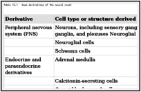 Table 13.1. Some derivatives of the neural crest.