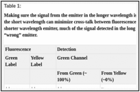 Table 1: . Making sure the signal from the emitter in the longer wavelength is brighter than the signal from the emitter in the short wavelength can minimize cross-talk between fluorescence emitters.