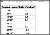 Table 1.1. Constant angle of an equiangular spiral and the ratio of widths between whorls.
