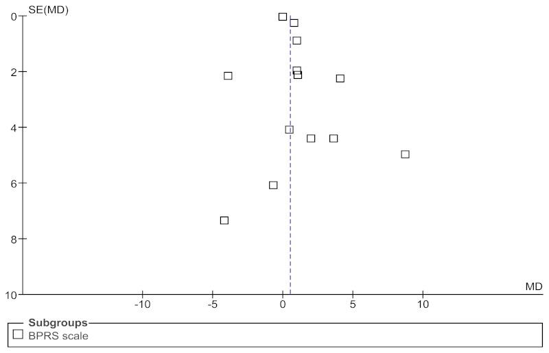 Risperidone Has No Effect On Core >> Funnel Plot 11 Haloperidol Versus Risperidone Core Symptoms Sz