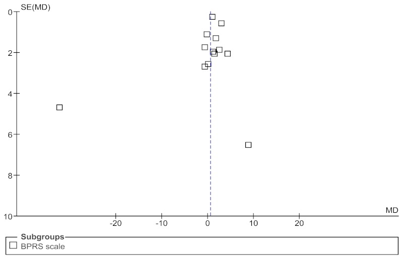 Funnel plot 5 is a scatterplot that explores potential publication bias for studies comparing haloperidol versus olanzapine for core symptoms and total score on the BPRS scale. The mean difference is plotted along the X-axis and standard error is plotted along the Y-axis. The point estimate of the BPRS scale for each study is represented by a square dot. A broken line, which represents the point estimate of the meta-analysis is positioned at 0.59 on the mean difference scale. The funnel plot is symmetrical, indicating no publication bias.