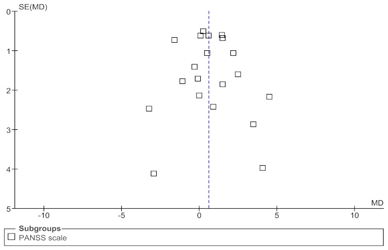 Funnel plot 8 is a scatterplot that explores potential publication bias for studies comparing haloperidol versus risperidone for core symptoms and negative score on the PANSS scale. The mean difference is plotted along the X-axis and standard error is plotted along the Y-axis. The point estimate of the PANSS scale for each study is represented by a square dot. A broken line, which represents the point estimate of the meta-analysis is positioned at 0.60 on the mean difference scale. The funnel plot is symmetrical indicating no publication bias.