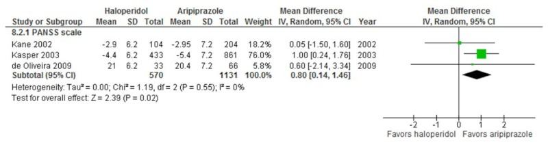 Figure 5 is a metagraph depicting the effect of haloperidol versus aripiprazole on negative symptoms in patient with Sz. This metagraph pooled three studies with a total of 1,701 patients contributing data. There was a significant difference favoring aripiprazole based on PANSS (negative) (MD=0.80, 95 percent CI, 0.14, 1.46).