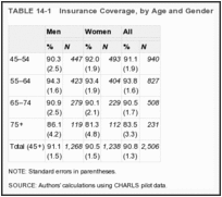 TABLE 14-1. Insurance Coverage, by Age and Gender.