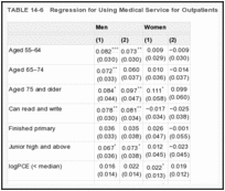 TABLE 14-6. Regression for Using Medical Service for Outpatients.