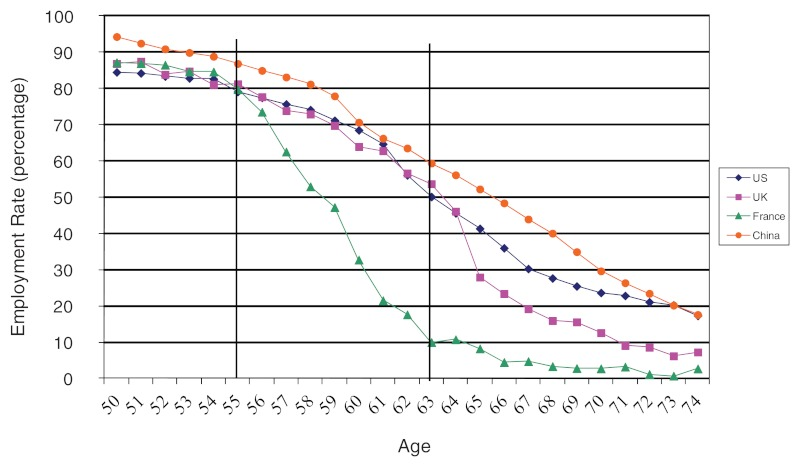 Line graph showing employment by age (50 to 74 years old) in the United States, United Kingdom, and France, 2007, and China, 2005