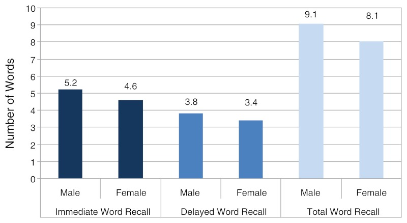 Bar graph showing cognitive performance on tests of immediate and delayed word recall among respondents 45 years and older by sex