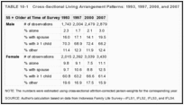 TABLE 10-1. Cross-Sectional Living Arrangement Patterns: 1993, 1997, 2000, and 2007 (IFLS).