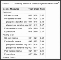 TABLE 7-3. Poverty Status of Elderly Aged 60 and Older.