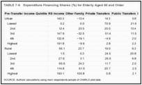 TABLE 7-6. Expenditure Financing Shares (%) for Elderly Aged 60 and Older.