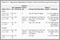 TABLE 6-2. Magnesium (Mg) Balance Studies in Men and Women Aged 19 through 30 Years.