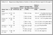 TABLE 6-3. Magnesium (Mg) Balance Studies in Men and Women Aged 31 through 50 Years.