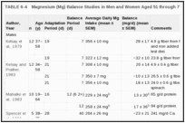 TABLE 6-4. Magnesium (Mg) Balance Studies in Men and Women Aged 51 through 70 Years.