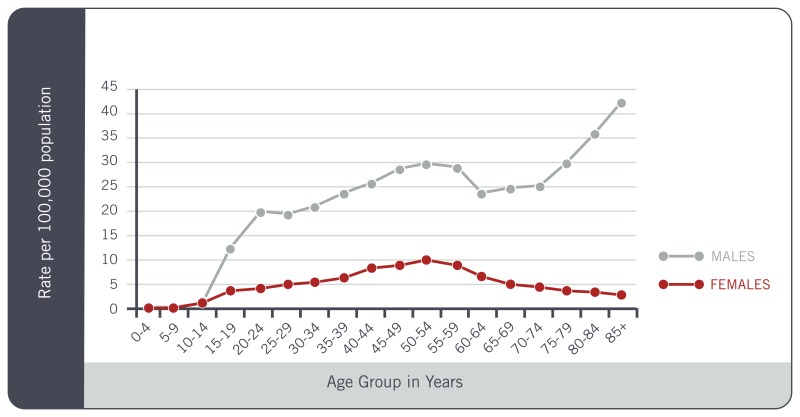 Difference amoung groups by age group in years - Graph
