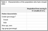 Table 1. Characteristics of the population who had a hospital stay in 2009, population aged 65 and older.