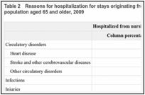 Table 2. Reasons for hospitalization for stays originating from nursing homes and the community, population aged 65 and older, 2009.