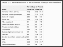 TABLE G-1. ravel Modes Used in the Past Month by People with Disabilities.