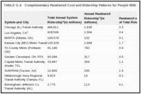 TABLE G-4. Complementary Paratransit Cost and Ridership Patterns for People With and Without Disabilities.