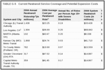 TABLE G-5. Current Paratransit Service Coverage and Potential Expansion Costs.