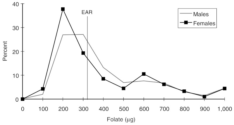 FIGURE 13-3. Distribution of reported total folate intake for men and women aged 19 years and older, Third National Health and Nutrition Examination Survey, 1988–1994.