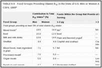 TABLE 9-9. Food Groups Providing Vitamin B12 in the Diets of U.S. Men or Women Aged 10 Years and Older, CSFII, 1995.