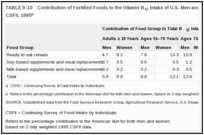 TABLE 9-10. Contribution of Fortified Foods to the Vitamin B12 Intake of U.S. Men and Women by Age Group, CSFII, 1995.