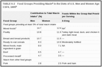 TABLE 6-2. Food Groups Providing Niacin in the Diets of U.S. Men and Women Aged 19 Years and Older, CSFII, 1995.