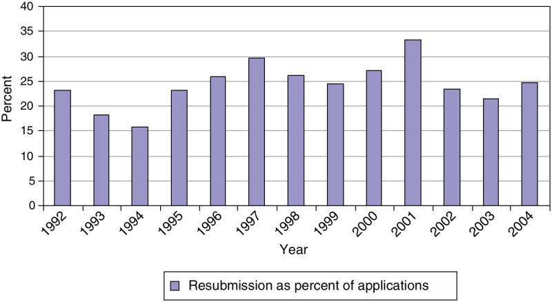 FIGURE 3-17. Phase I resubmission rates at NIH, 1992-2004.