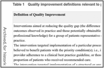 Table 1. Quality improvement definitions relevant to palliative care.