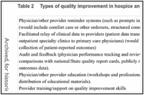 Table 2. Types of quality improvement in hospice and palliative care (adapted from CQG43).