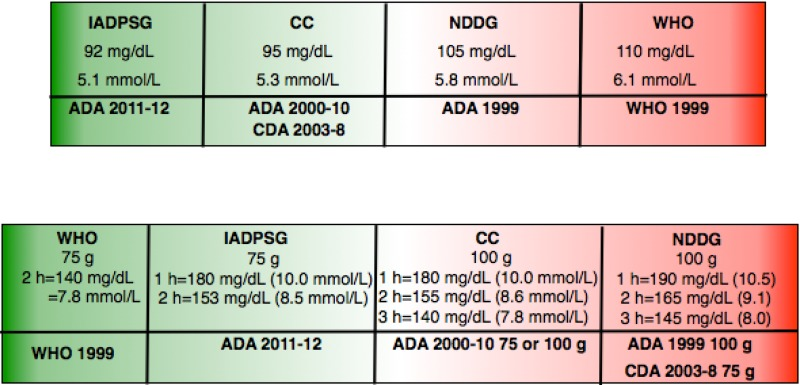 Figure 1 is a pictorial comparison of fasting thresholds and post glucose thresholds among IADPSG, CC, NDDG, and WHO criteria. The top bar compares fasting glucose thresholds in both milligrams per deciliter and millimoles per liter. When reading from left to right, it starts with the lowest diagnostic glucose threshold IADPSG criteria, followed by CC criteria, NDDG criteria, and ending with the highest diagnostic glucose threshold WHO criteria. The bottom bar compares post glucose load thresholds across criteria, with both milligrams per deciliter and millimoles per liter. When reading from left to right, it starts with the lowest diagnostic glucose threshold WHO criteria, followed by IADPSG criteria, CC criteria, and ending with the highest diagnostic glucose thresholds, NDDG criteria.