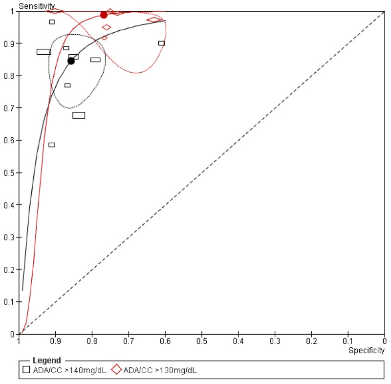 "Figure F-1 depicts the HSROC curve of the 50 g OGCT screening test vs. ADA (2000-2010) or Carpenter-Coustan diagnostic criteria, by two different OGCT thresholds of ≥130 mg/dL and ≥140 mg/dL. The HSROC curve incorporates all study results with the 95 percent confidence ellipse, with two HSROC curves shown, one for each threshold. This figure is described in the main report under Carpenter and Coustan and ADA (2000-2010) Criteria, Results as follows: ""The summary graphic compares the sensitivity and specificity for all studies and presents separate curves for the two different cutoff values used in the OGCT (i.e., ≥140 mg/dL and ≥130 mg/dL). All points are clustered in the upper left hand quadrant and there is no overlap between the 95 percent confidence ellipse and the diagonal null line. This indicates that the ability of the test to correctly classify patients with GDM is significantly better than random classification. The studies using the ≥130 mg/dL cutoff value demonstrate higher sensitivity but lower specificity than studies using the ≥140mg/dL cutoff value."""