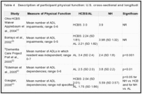 Table 4. Description of participant physical function: U.S. cross-sectional and longitudinal peer-reviewed studies.