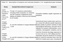 Table 16. Description of analysis and outcome domains: U.S. longitudinal peer-reviewed studies.