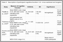 Table 6. Description of participant cognitive function: U.S. cross-sectional and longitudinal peer-reviewed studies.