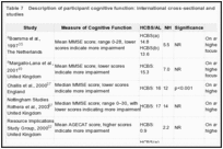 Table 7. Description of participant cognitive function: international cross-sectional and longitudinal peer-reviewed studies.