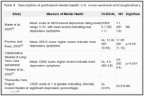 Table 8. Description of participant mental health: U.S. cross-sectional and longitudinal peer-reviewed studies.