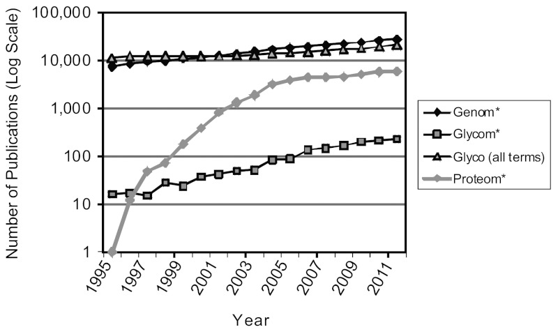 A graph that compares the relative numbers of publications in genomics, proteomics, glycomics, and glycoscience from 1995 to 2011. Although glycomics publications are slowly increasing, their number remains significantly below that of other fields