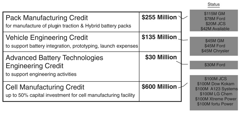 Pack Manufacturing Credit (for manufacture of plugin traction and hybrid battery packs), $255 million total -- $115 million to GM, $78 million to Ford, and $20 million to JCS, and $42 million available