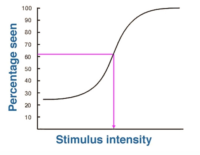 Figure 15 Psychometric Function For 4afc Threshold Is Taken At